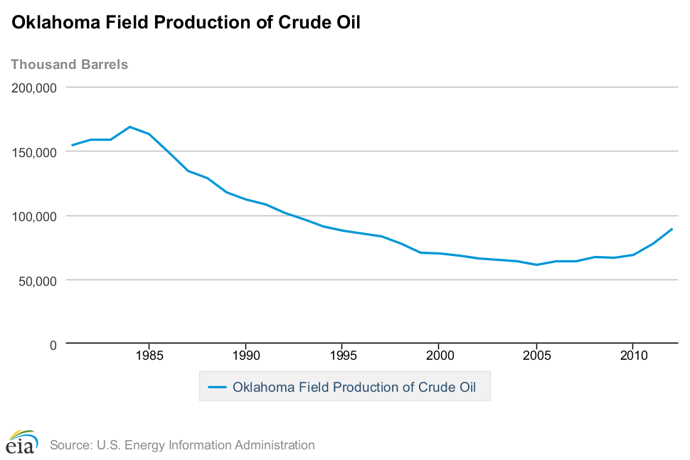 Oklahoma Field Production of Crude Oil