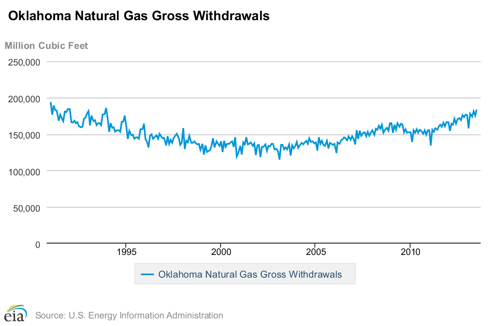 Oklahoma Natural Gas Withdrawals