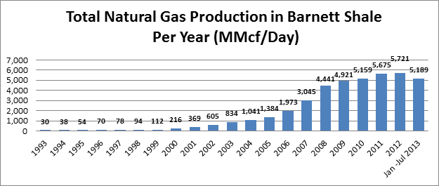 Total Natural Gas Production in Barnett Shale