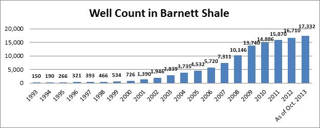 Well Count in Barnett Shale